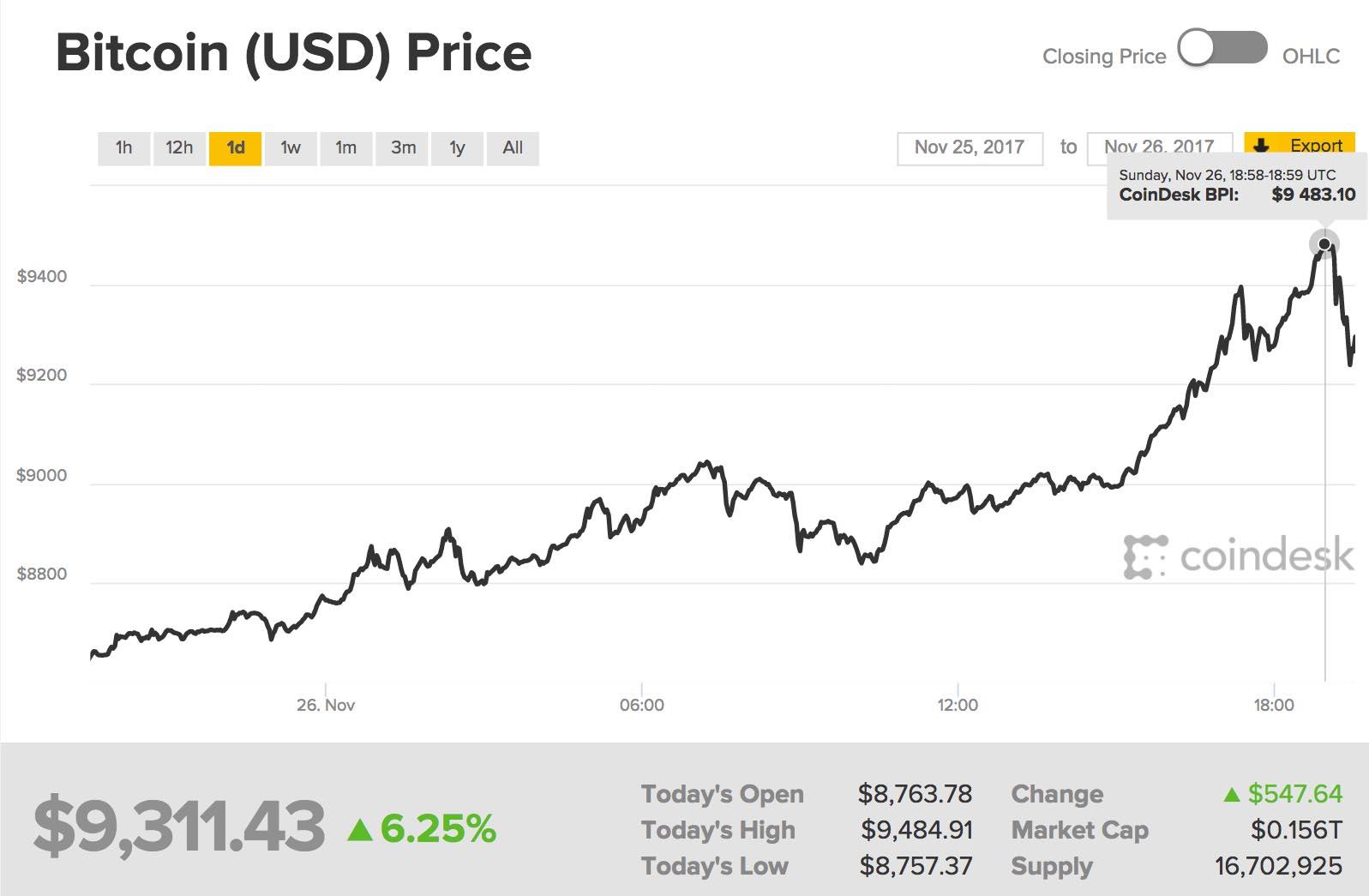 Bitcoin Entwicklung 24 Stunden