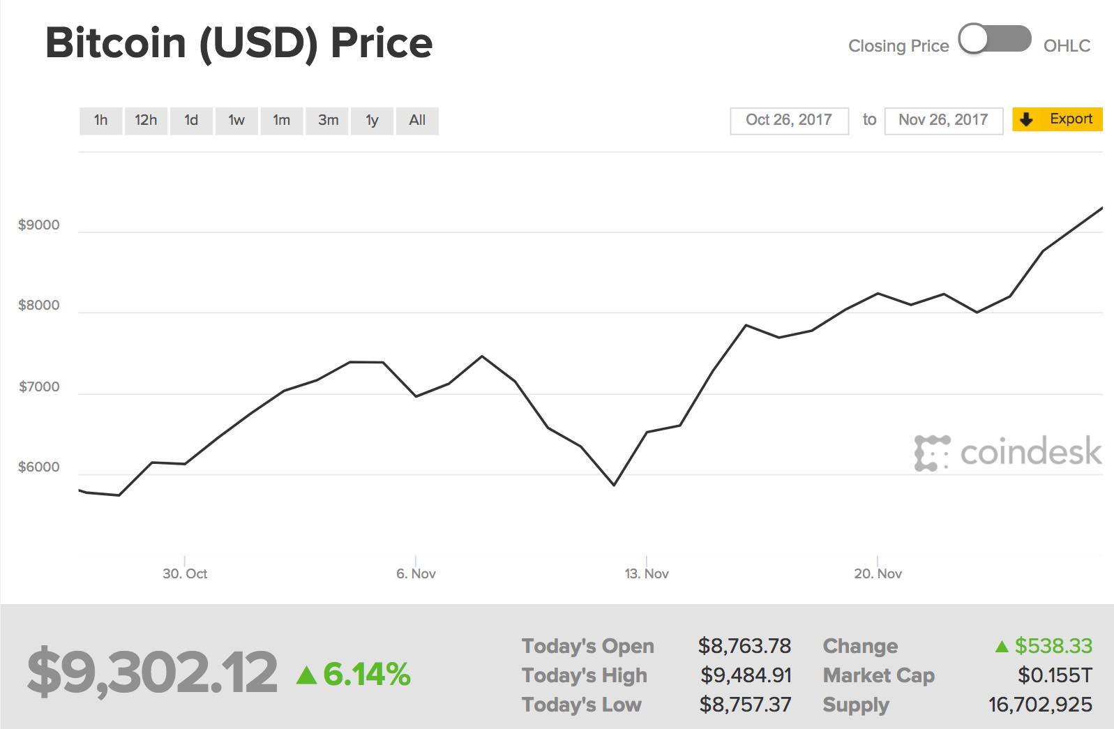 Bitcoin Entwicklung Monat