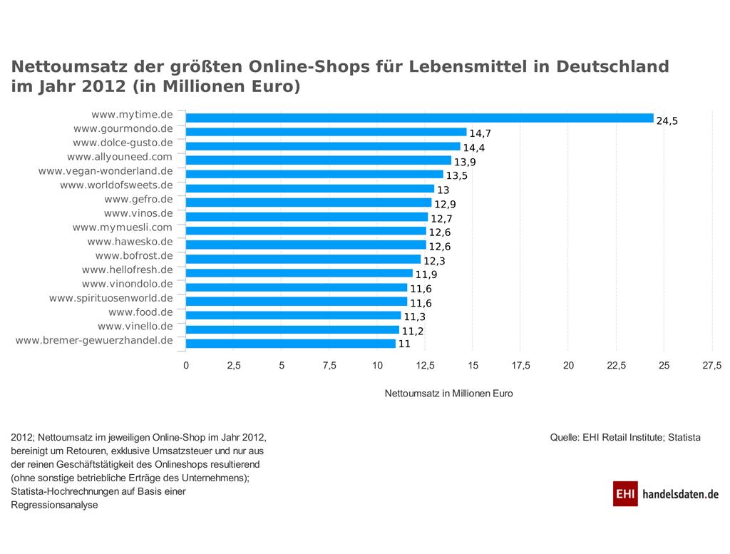 Handelsdaten Statistik EHI Vinondolo 2012